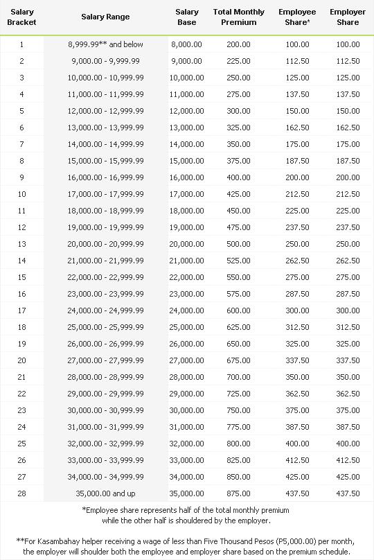 George mikhail aurelio george mikhail r aurelio cpa philhealth contribution table 2017 yelopaper Choice Image